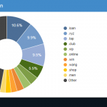 Top 10 new gTLD Domains pie chart as of 2018 April 6