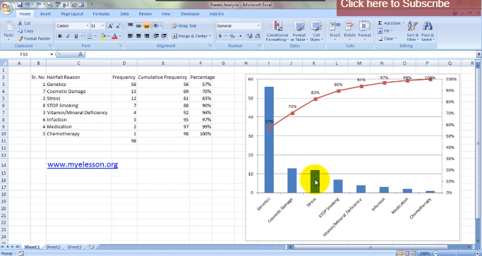 chart showing Pareto analysis In Excel